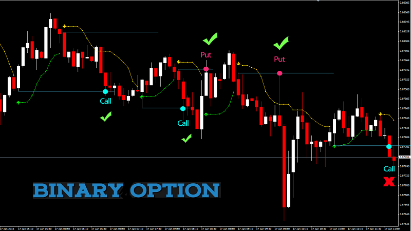 binary option trading money management