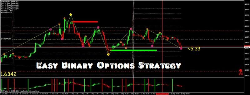 Easy Binary Options Strategy